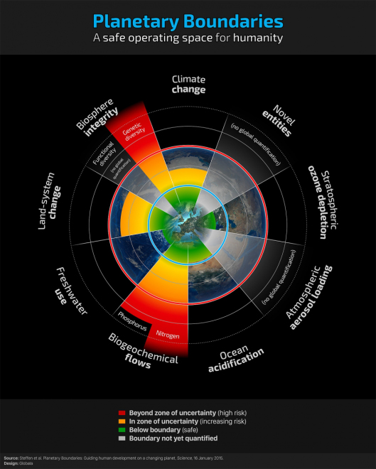 planetary-boundaries.f.-pharand-deschenes-globaia